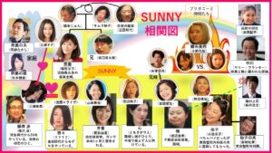 SUNNY相関図samlog.work