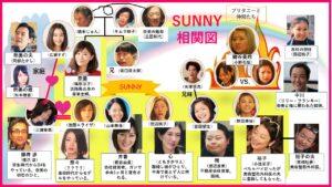 SUNNY相関図samlog.work